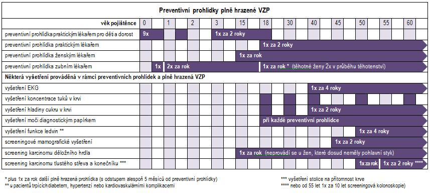 Preventivní prohlídky hrazené VZP